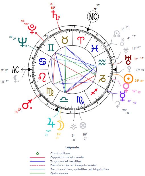 prévision astrologique